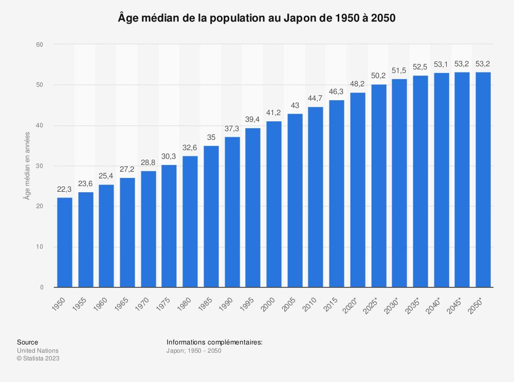 Statistique: Âge médian de la population au Japon  de 1950 à 2050 | Statista