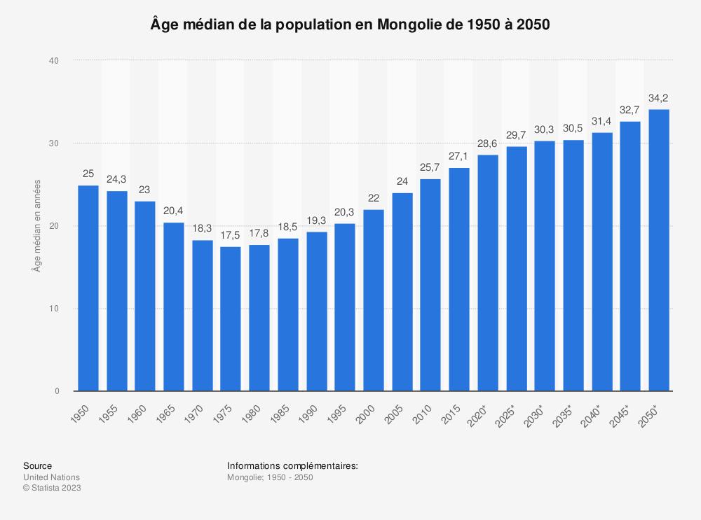 Statistique: Âge médian de la population en Mongolie de 1950 à 2050 | Statista