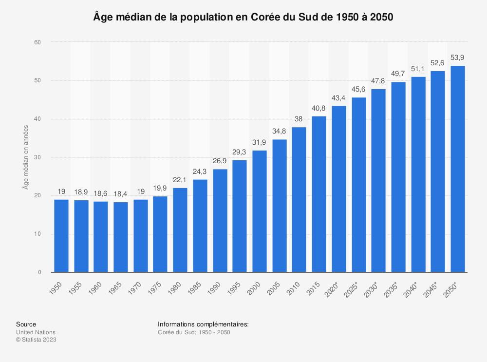 Statistique: Âge médian de la population en Corée du Sud de 1950 à 2050 | Statista