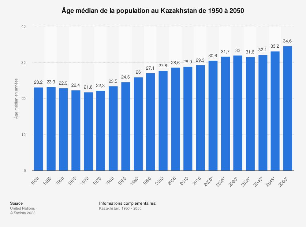 Statistique: Âge médian de la population au Kazakhstan de 1950 à 2050 | Statista
