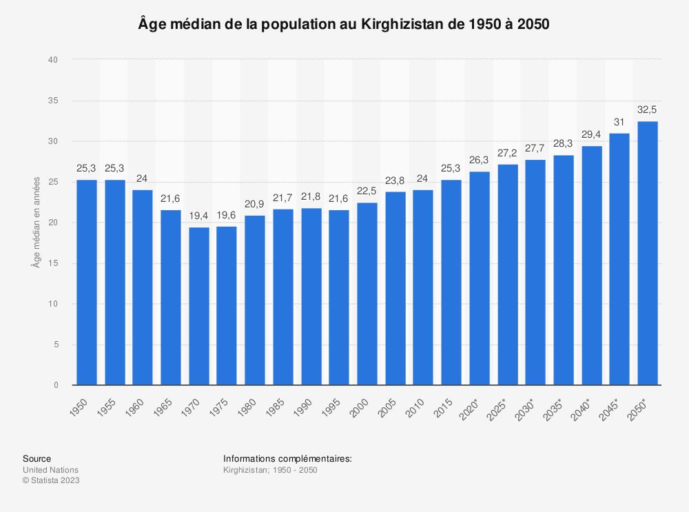Statistique: Âge médian de la population au Kirghizistan de 1950 à 2050 | Statista