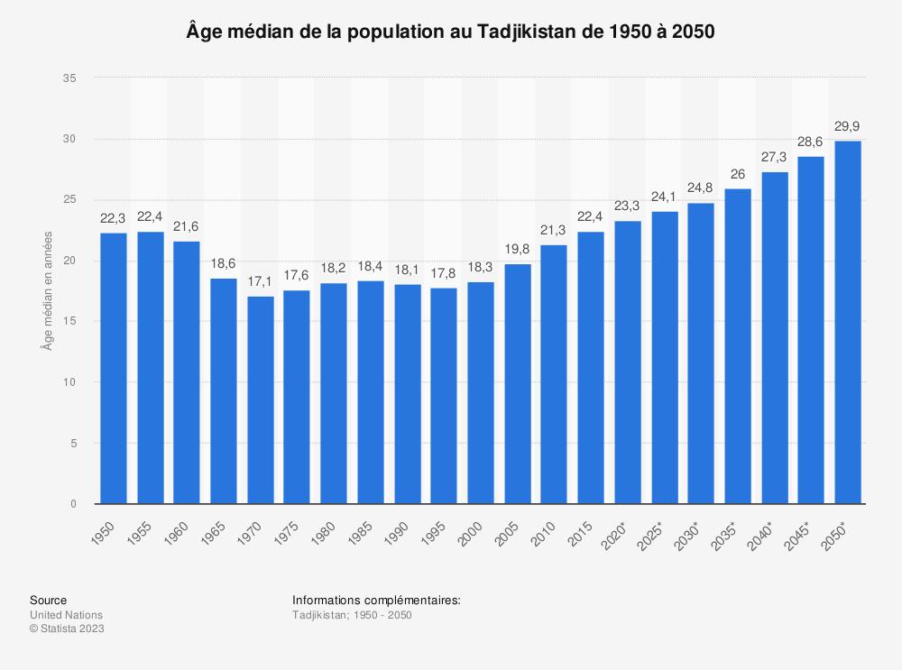 Statistique: Âge médian de la population au Tadjikistan de 1950 à 2050 | Statista
