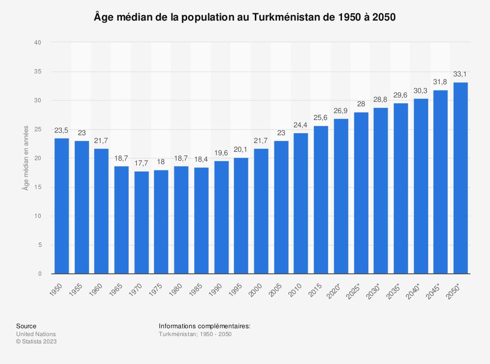 Statistique: Âge médian de la population au Turkménistan de 1950 à 2050 | Statista