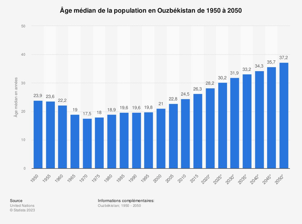 Statistique: Âge médian de la population en Ouzbékistan de 1950 à 2050 | Statista