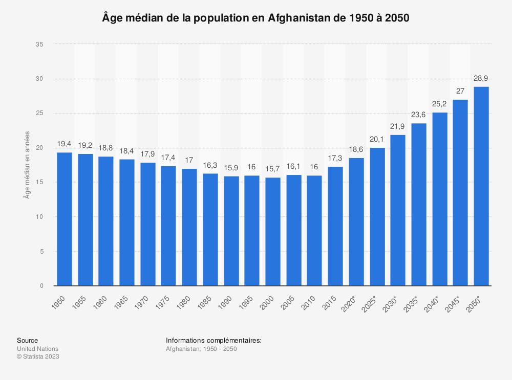 Statistique: Âge médian de la population en Afghanistan de 1950 à 2050 | Statista