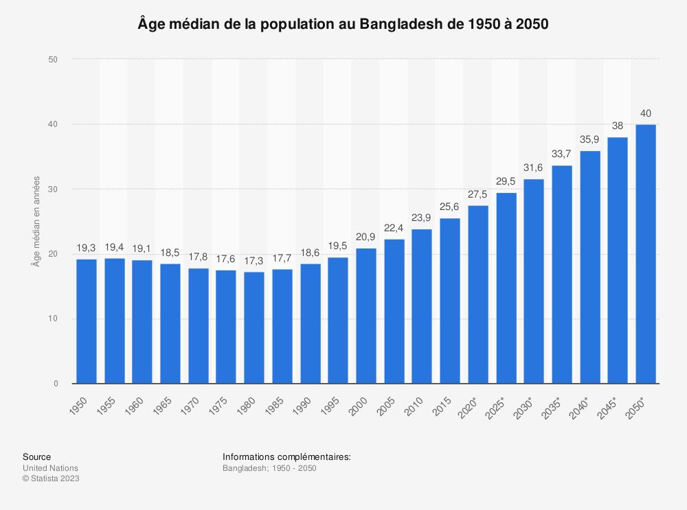 Statistique: Âge médian de la population au Bangladesh de 1950 à 2050 | Statista