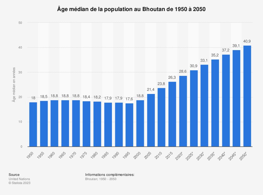 Statistique: Âge médian de la population au Bhoutan de 1950 à 2050 | Statista