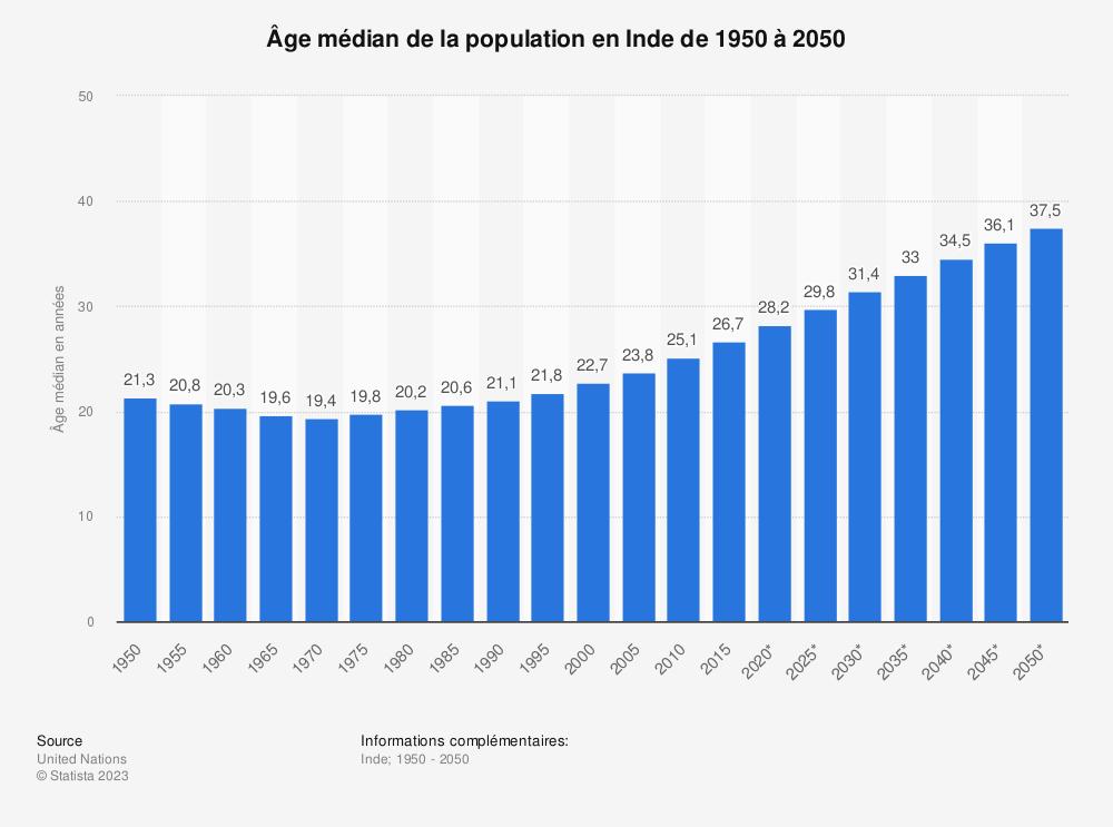 Statistique: Âge médian de la population en Inde de 1950 à 2050 | Statista