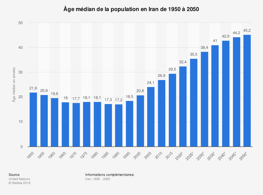 Statistique: Âge médian de la population en Iran de 1950 à 2050 | Statista