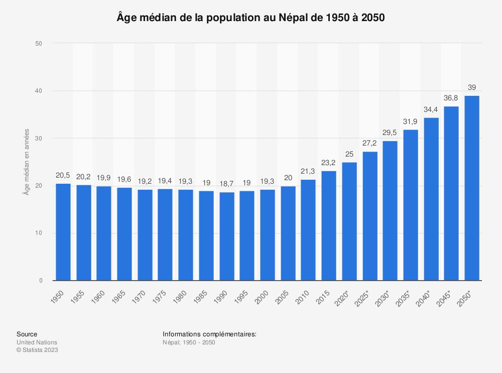 Statistique: Âge médian de la population au Népal de 1950 à 2050 | Statista