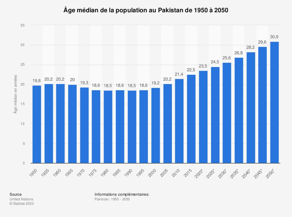 Statistique: Âge médian de la population au Pakistan de 1950 à 2050 | Statista