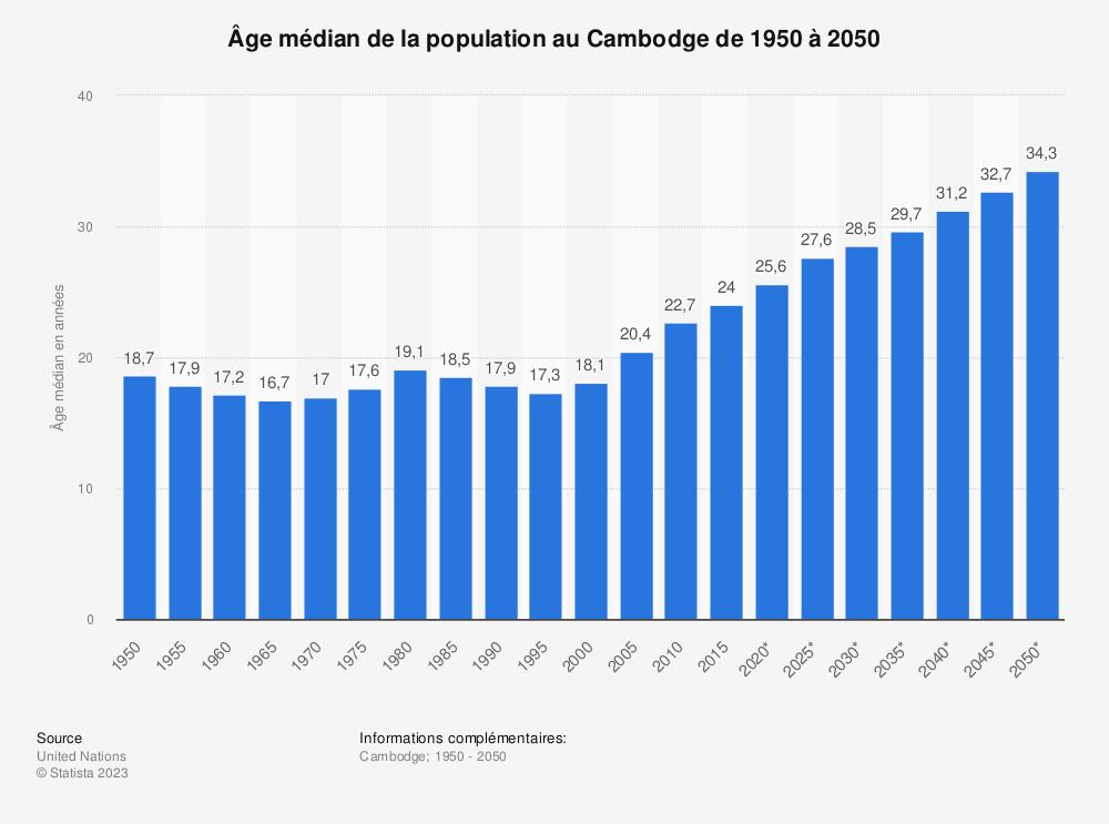 Statistique: Âge médian de la population au Cambodge de 1950 à 2050 | Statista