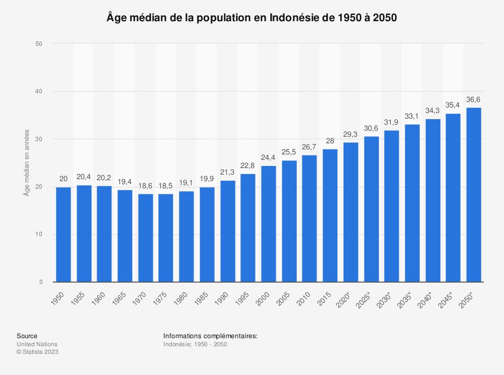 Statistique: Âge médian de la population en Indonésie de 1950 à 2050 | Statista