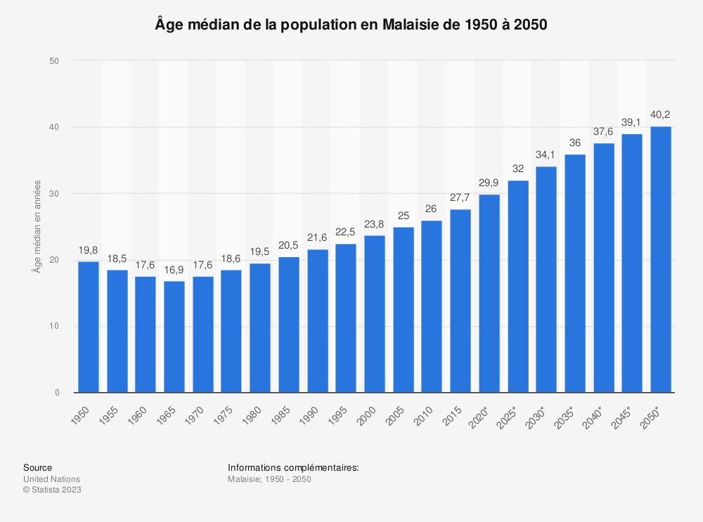Statistique: Âge médian de la population en Malaisie de 1950 à 2050 | Statista