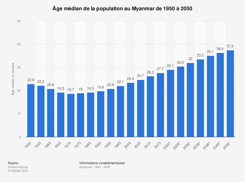 Statistique: Âge médian de la population au Myanmar de 1950 à 2050 | Statista