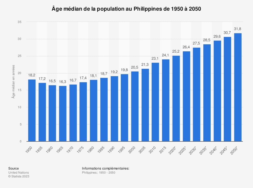 Statistique: Âge médian de la population au Philippines de 1950 à 2050 | Statista