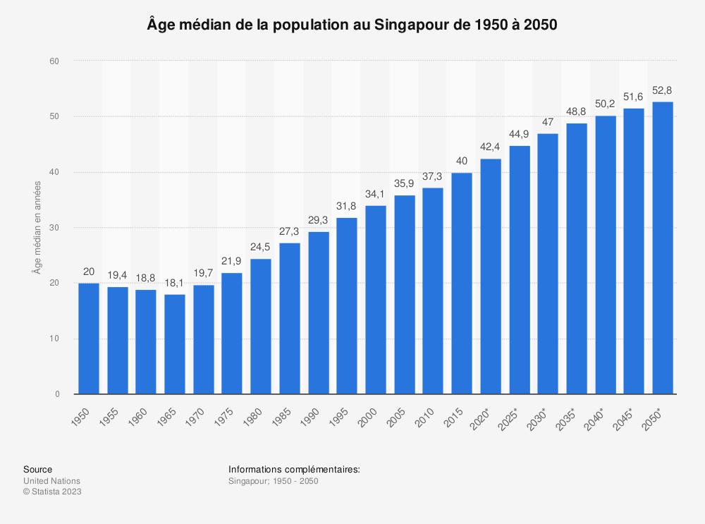 Statistique: Âge médian de la population au Singapour de 1950 à 2050 | Statista