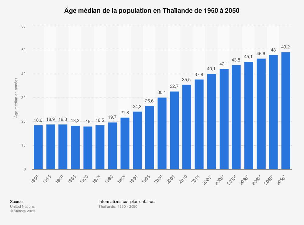 Statistique: Âge médian de la population en Thaïlande de 1950 à 2050 | Statista