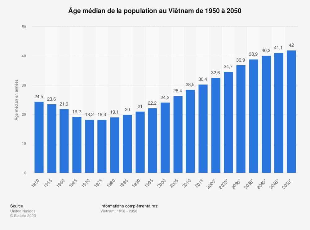 Statistique: Âge médian de la population au Viêtnam de 1950 à 2050 | Statista