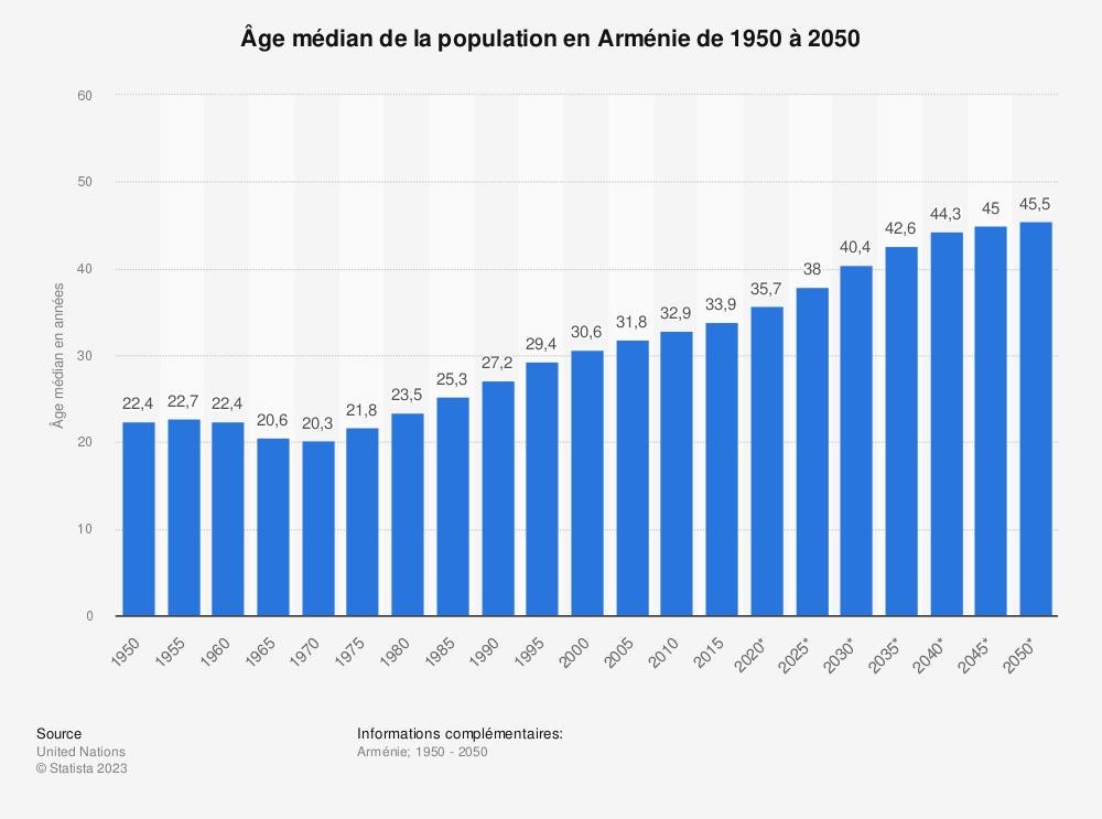 Statistique: Âge médian de la population en Arménie de 1950 à 2050 | Statista