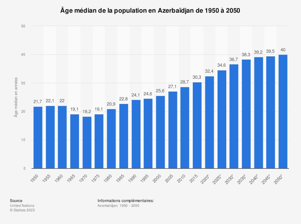 Statistique: Âge médian de la population en Azerbaïdjan de 1950 à 2050 | Statista