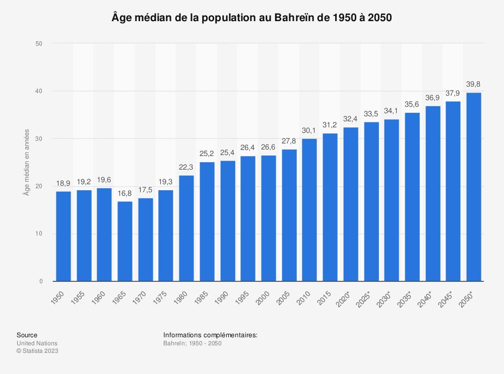 Statistique: Âge médian de la population au Bahreïn de 1950 à 2050 | Statista