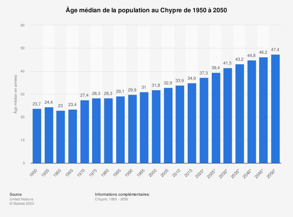 Statistique: Âge médian de la population au Chypre de 1950 à 2050 | Statista