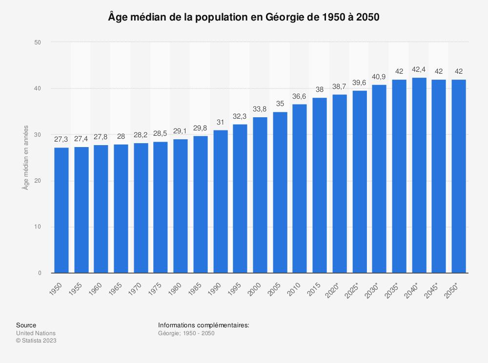 Statistique: Âge médian de la population en Géorgie de 1950 à 2050 | Statista