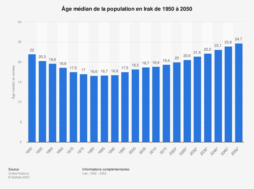 Statistique: Âge médian de la population en Irak de 1950 à 2050 | Statista