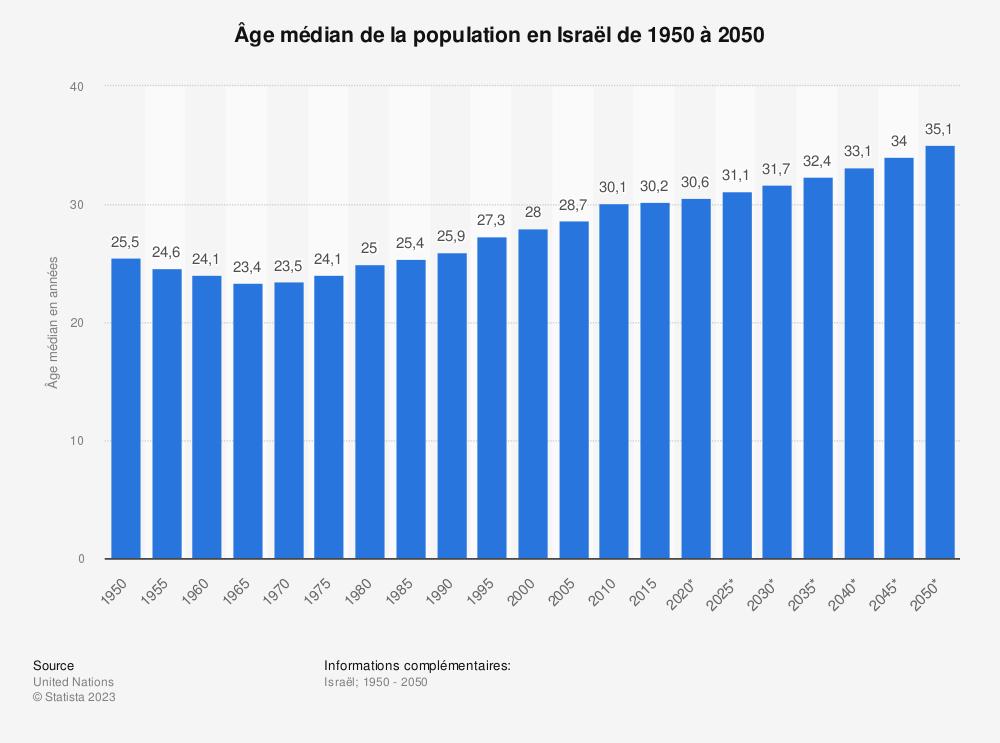 Statistique: Âge médian de la population en Israël de 1950 à 2050 | Statista