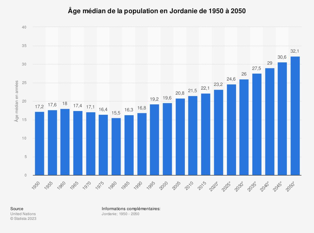 Statistique: Âge médian de la population en Jordanie de 1950 à 2050 | Statista