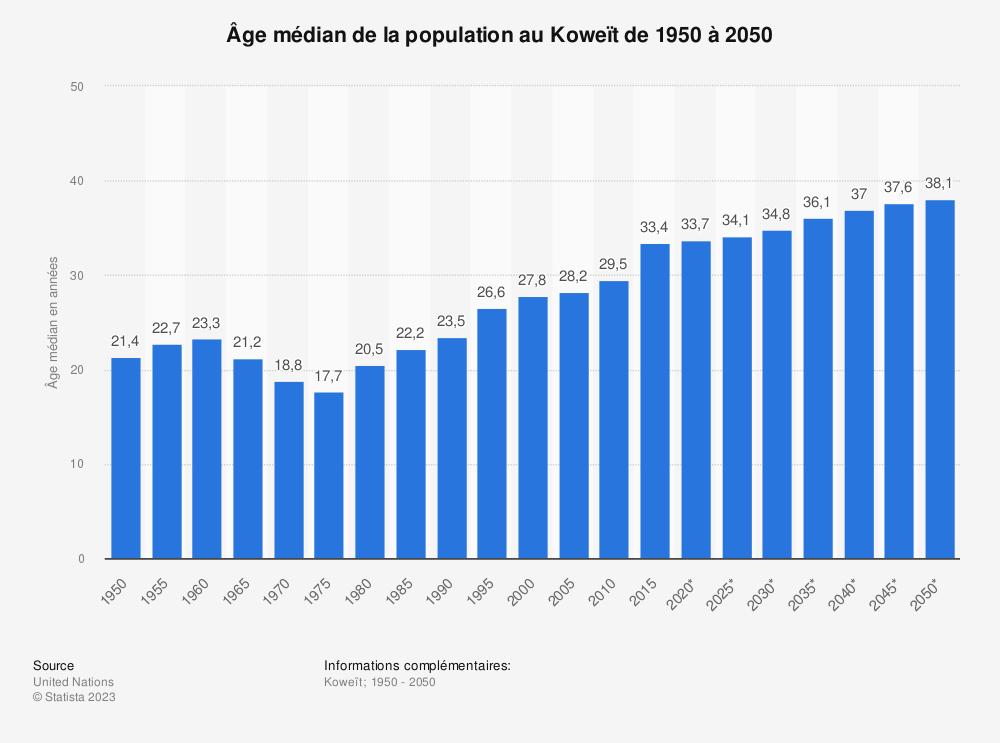 Statistique: Âge médian de la population au Koweït de 1950 à 2050 | Statista