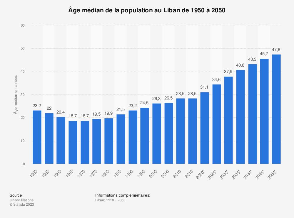 Statistique: Âge médian de la population au Liban de 1950 à 2050 | Statista