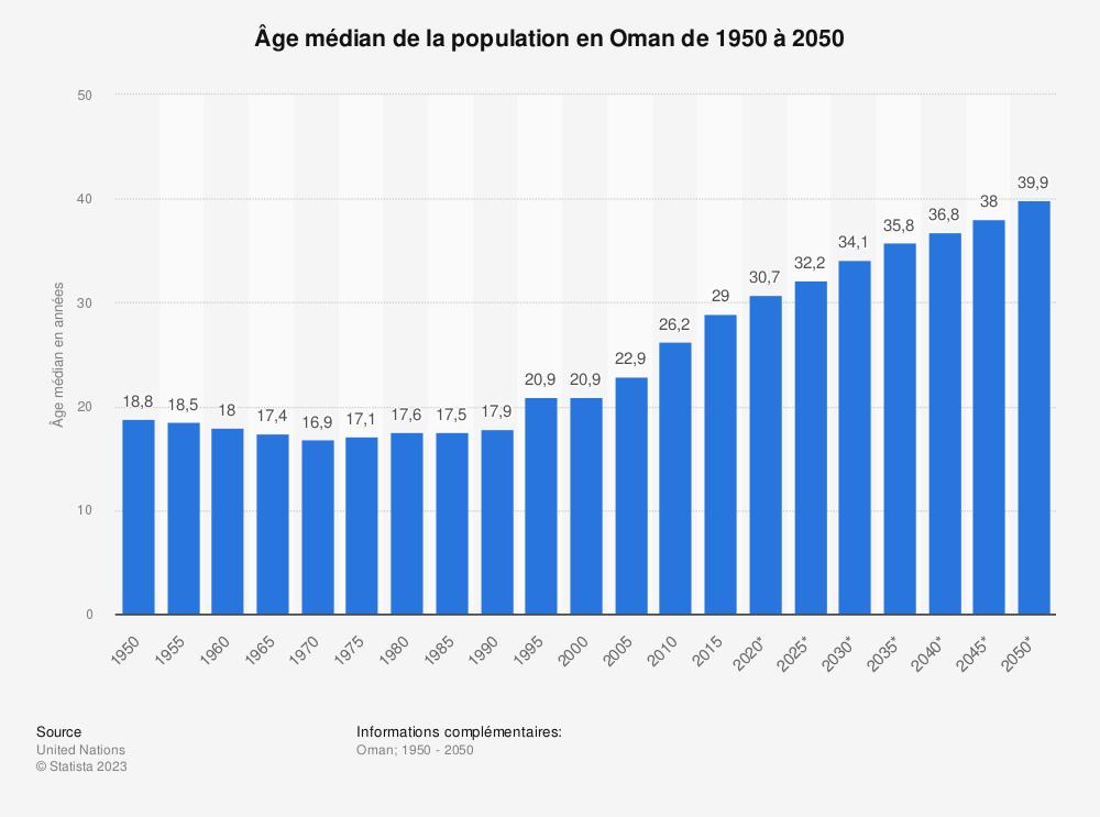 Statistique: Âge médian de la population en Oman de 1950 à 2050 | Statista