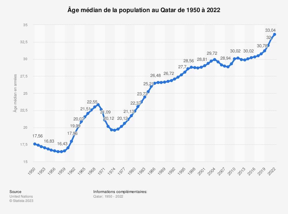 Statistique: Âge médian de la population au Qatar de 1950 à 2050 | Statista