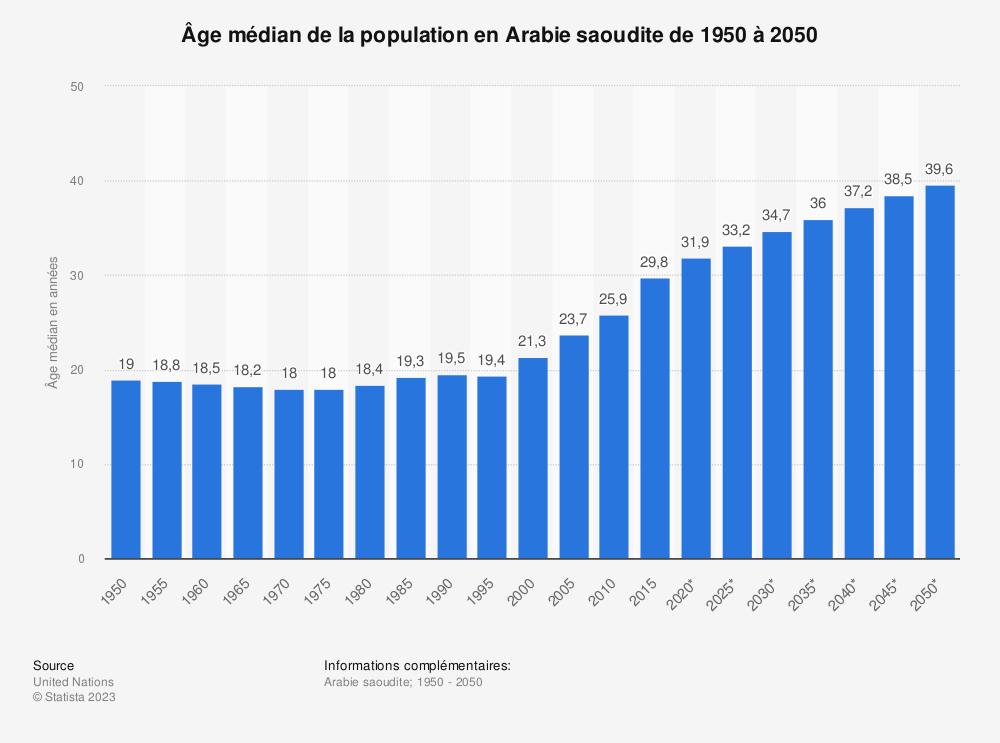 Statistique: Âge médian de la population en Arabie saoudite de 1950 à 2050 | Statista