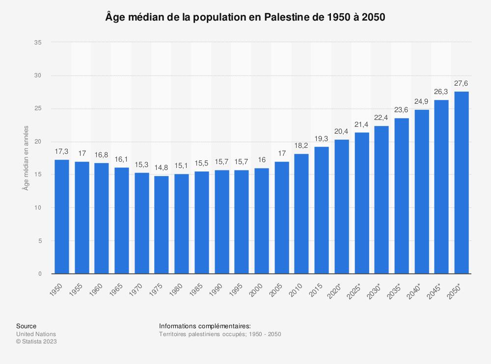 Statistique: Âge médian de la population en Palestine de 1950 à 2050 | Statista
