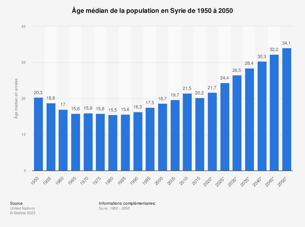 Statistique: Âge médian de la population en Syrie de 1950 à 2050 | Statista
