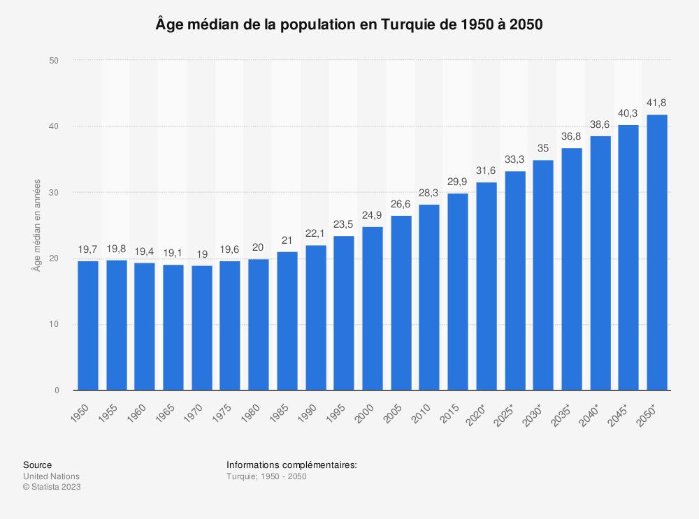 Statistique: Âge médian de la population en Turquie de 1950 à 2050 | Statista
