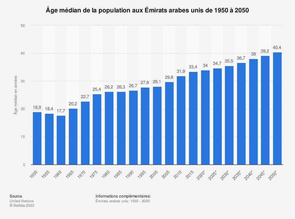 Statistique: Âge médian de la population aux Émirats arabes unis de 1950 à 2050 | Statista