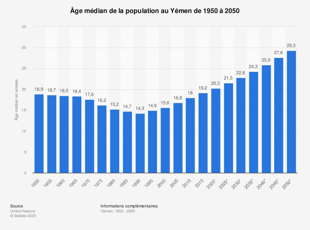 Statistique: Âge médian de la population au Yémen de 1950 à 2050 | Statista