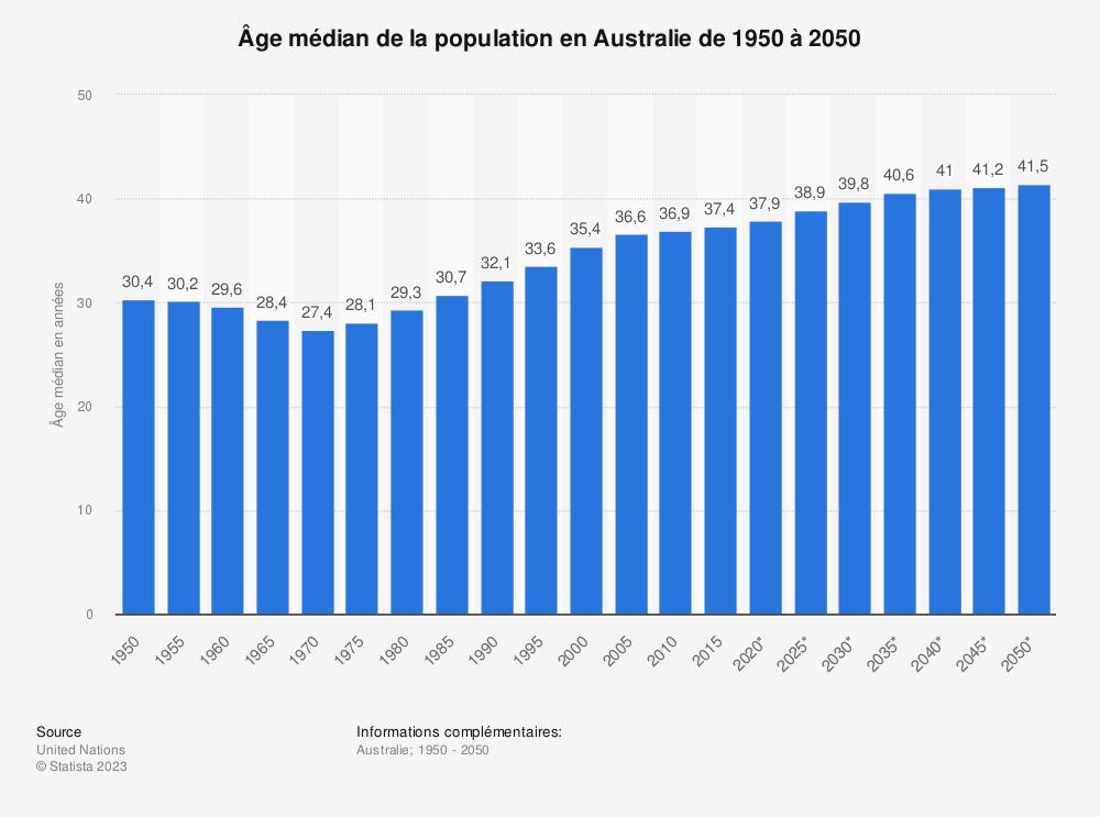 Statistique: Âge médian de la population en Australie de 1950 à 2050 | Statista