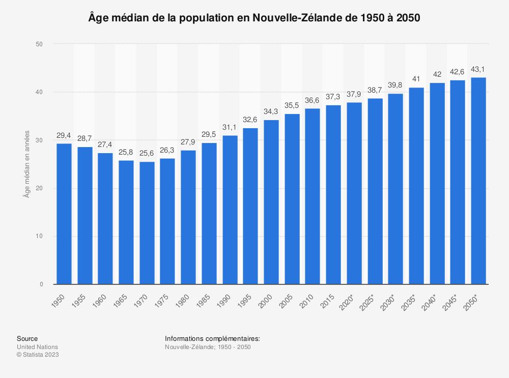 Statistique: Âge médian de la population en Nouvelle-Zélande de 1950 à 2050 | Statista