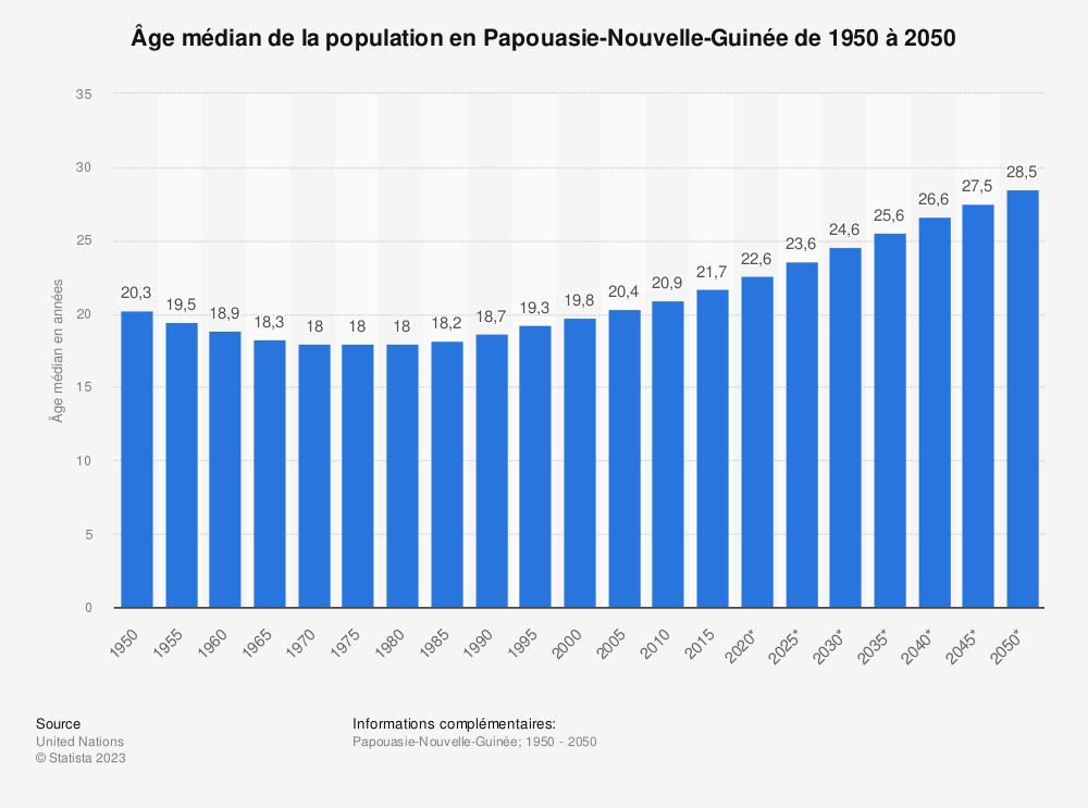 Statistique: Âge médian de la population en Papouasie-Nouvelle-Guinée de 1950 à 2050 | Statista