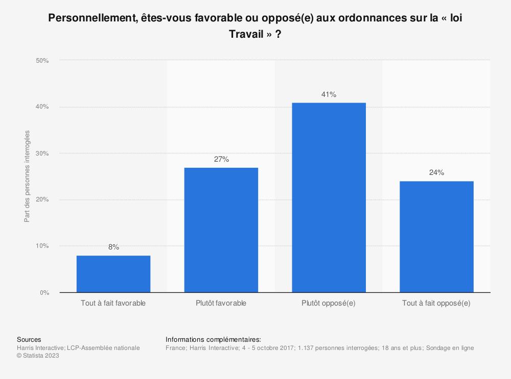 Statistique: Personnellement, êtes-vous favorable ou opposé(e) aux ordonnances sur la « loi Travail»? | Statista