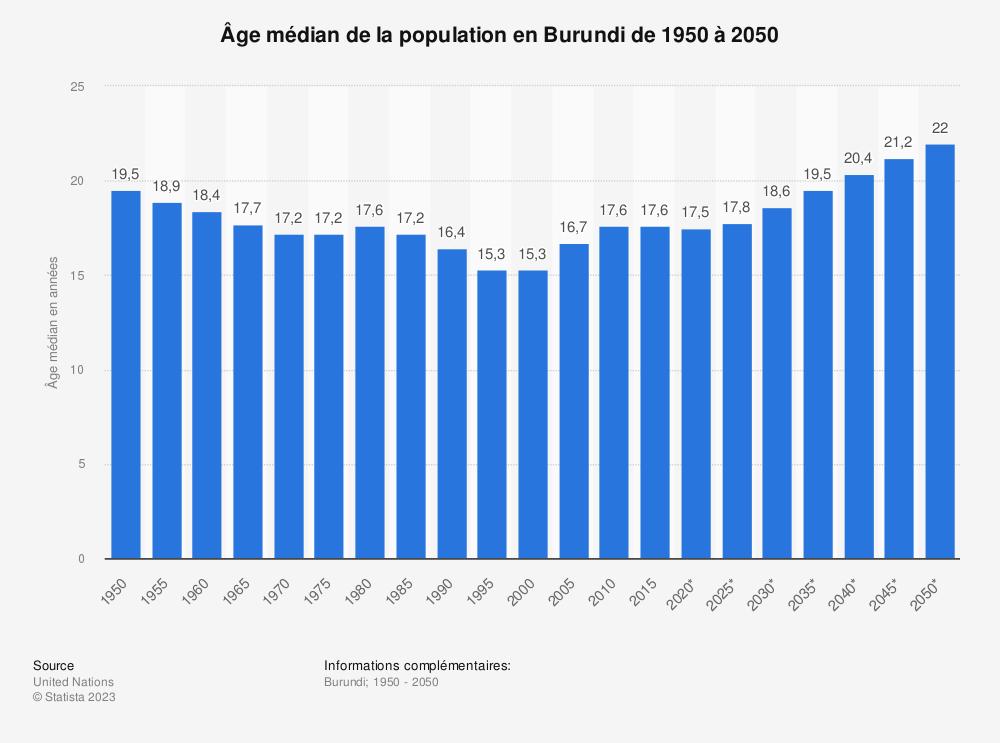 Statistique: Âge médian de la population en Burundi de 1950 à 2050 | Statista