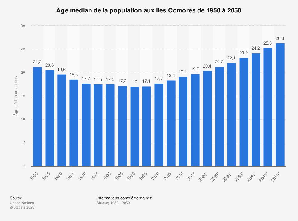 Statistique: Âge médian de la population aux Iles Comores de 1950 à 2050 | Statista