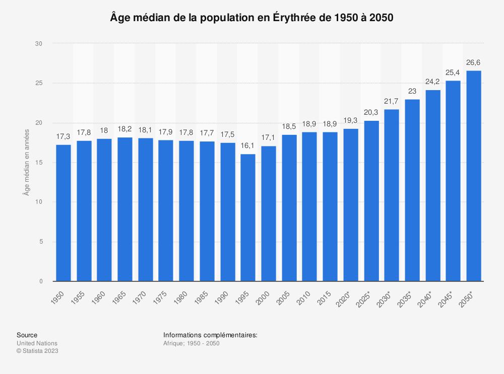 Statistique: Âge médian de la population en Érythrée de 1950 à 2050 | Statista