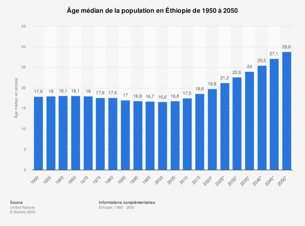 Statistique: Âge médian de la population en Éthiopie de 1950 à 2050 | Statista