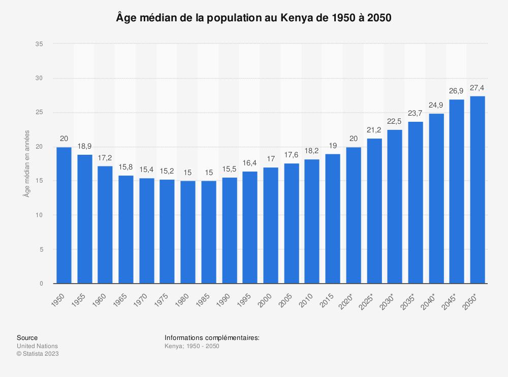 Statistique: Âge médian de la population au Kenya de 1950 à 2050 | Statista